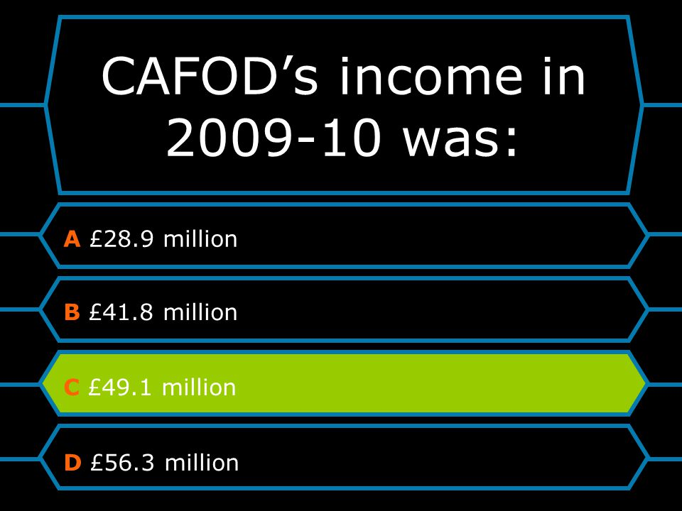 CAFOD's income in 2009-10 was: A £28.9 million B £41.8 million C £49.1 million D £56.3 million