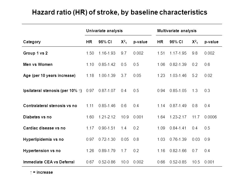Univariate analysisMultivariate analysis CategoryHR95% CIΧ21Χ21 p-valueHR95% CIΧ21Χ21 p-value Group 1 vs 21.501.16-1.939.70.0021.511.17-1.959.80.002 Men vs Women1.100.85-1.420.5 1.060.82-1.390.20.6 Age (per 10 years increase)1.181.00-1.393.70.051.231.03-1.465.20.02 Ipsilateral stenosis (per 10% ↑)0.970.87-1.070.40.50.940.85-1.051.30.3 Contralateral stenosis vs no1.110.85-1.460.60.41.140.87-1.490.80.4 Diabetes vs no1.601.21-2.1210.90.0011.641.23-2.1711.70.0006 Cardiac disease vs no1.170.90-1.511.40.21.090.84-1.410.40.5 Hyperlipidemia vs no0.970.72-1.300.050.81.030.76-1.390.030.9 Hypertension vs no1.260.89-1.791.70.21.160.82-1.660.70.4 Immediate CEA vs Deferral0.670.52-0.8610.00.0020.660.52-0.8510.50.001 Hazard ratio (HR) of stroke, by baseline characteristics ↑ = increase