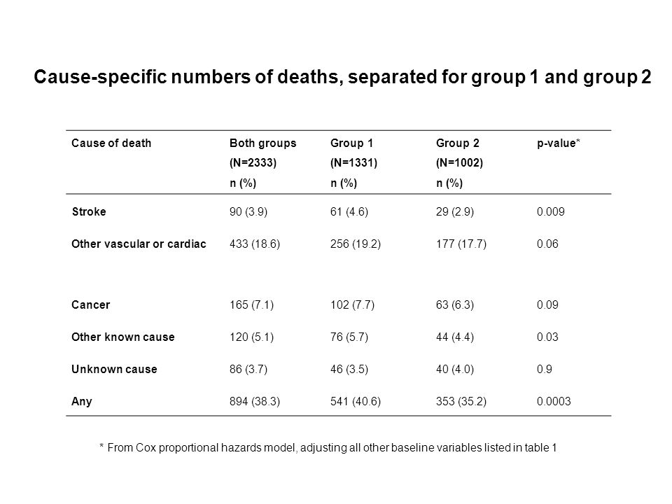 Cause of death Both groups (N=2333) n (%) Group 1 (N=1331) n (%) Group 2 (N=1002) n (%) p-value* Stroke90 (3.9)61 (4.6)29 (2.9)0.009 Other vascular or cardiac433 (18.6)256 (19.2)177 (17.7)0.06 Cancer165 (7.1)102 (7.7)63 (6.3)0.09 Other known cause120 (5.1)76 (5.7)44 (4.4)0.03 Unknown cause86 (3.7)46 (3.5)40 (4.0)0.9 Any894 (38.3)541 (40.6)353 (35.2)0.0003 Cause-specific numbers of deaths, separated for group 1 and group 2 * From Cox proportional hazards model, adjusting all other baseline variables listed in table 1