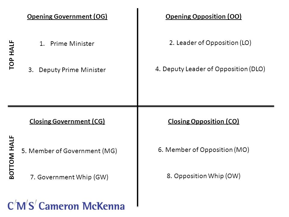 Opening Government (OG) Closing Government (CG) Opening Opposition (OO) Closing Opposition (CO) 1.Prime Minister 3.
