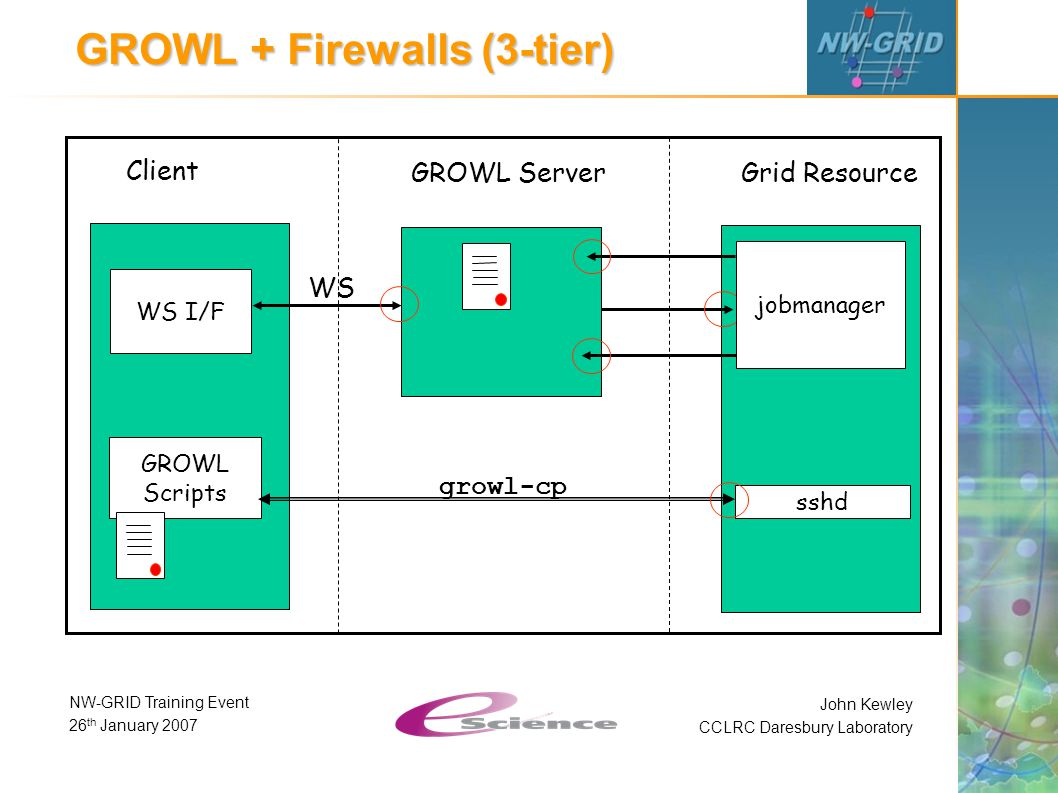 John Kewley CCLRC Daresbury Laboratory NW-GRID Training Event 26 th January 2007 GROWL + Firewalls (3-tier) Client GROWL Server Grid Resource WS I/F GROWL Scripts WS sshd jobmanager growl-cp