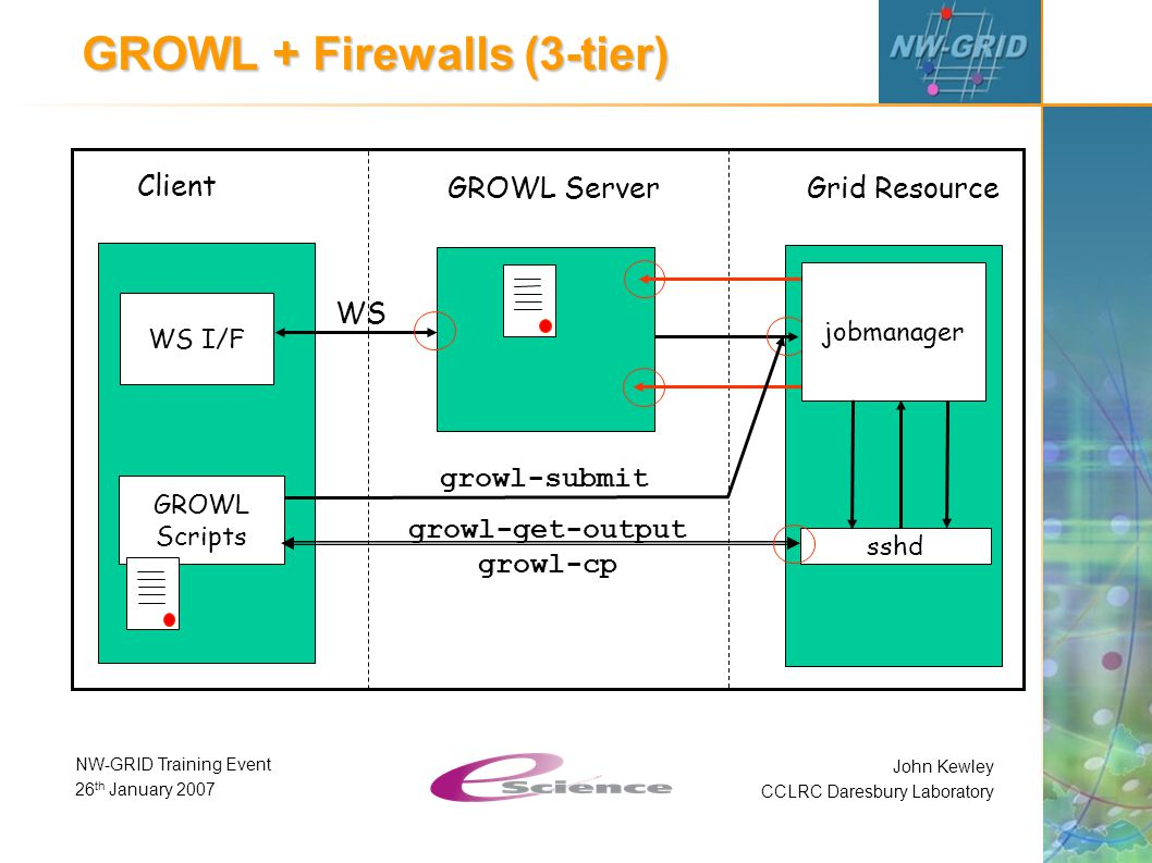 John Kewley CCLRC Daresbury Laboratory NW-GRID Training Event 26 th January 2007 GROWL + Firewalls (3-tier) Client GROWL Server Grid Resource WS I/F GROWL Scripts WS growl-submit sshd jobmanager growl-get-output growl-cp