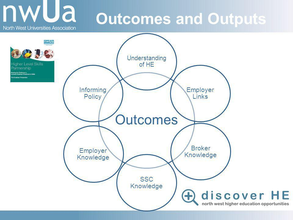 Outcomes and Outputs Outcomes Understanding of HE Employer Links Broker Knowledge SSC Knowledge Employer Knowledge Informing Policy