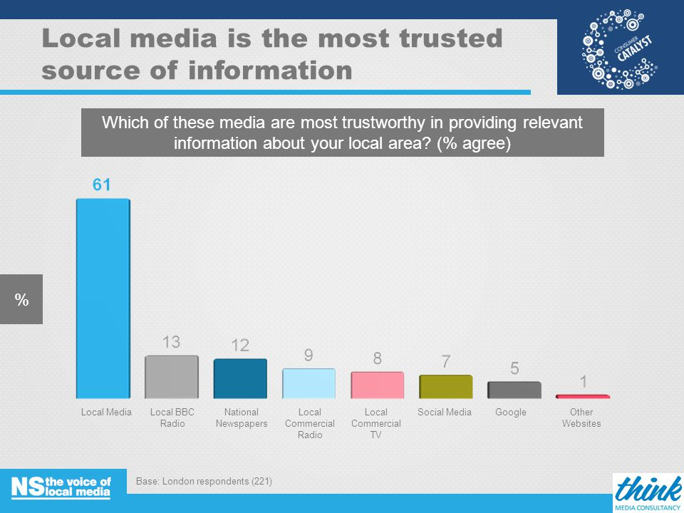 Local media is the most trusted source of information % Which of these media are most trustworthy in providing relevant information about your local area.