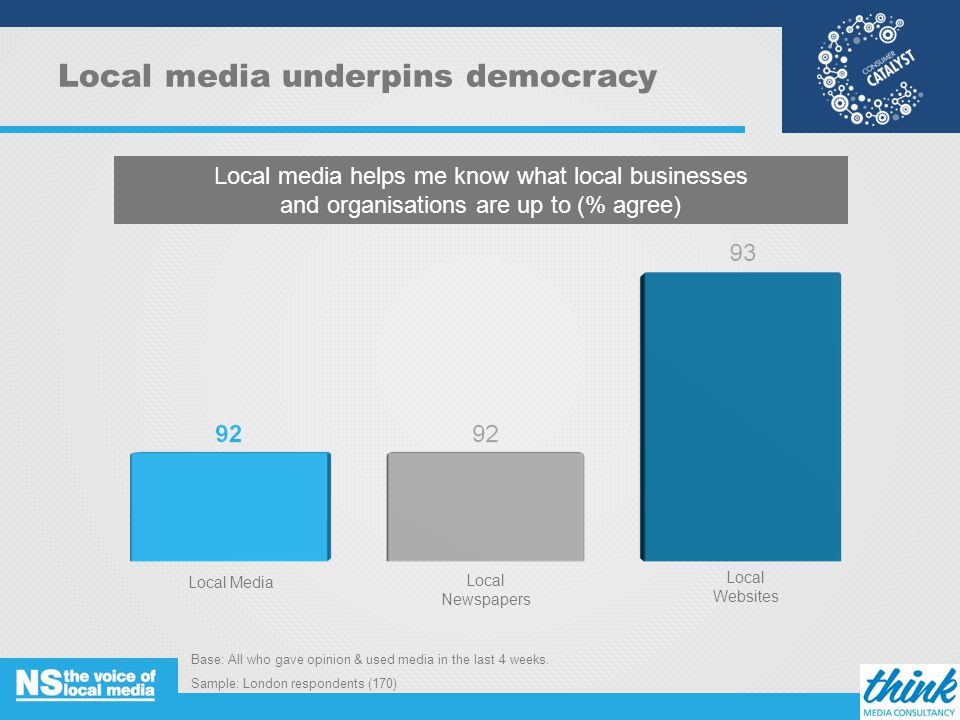 Local media underpins democracy Base: All who gave opinion & used media in the last 4 weeks.