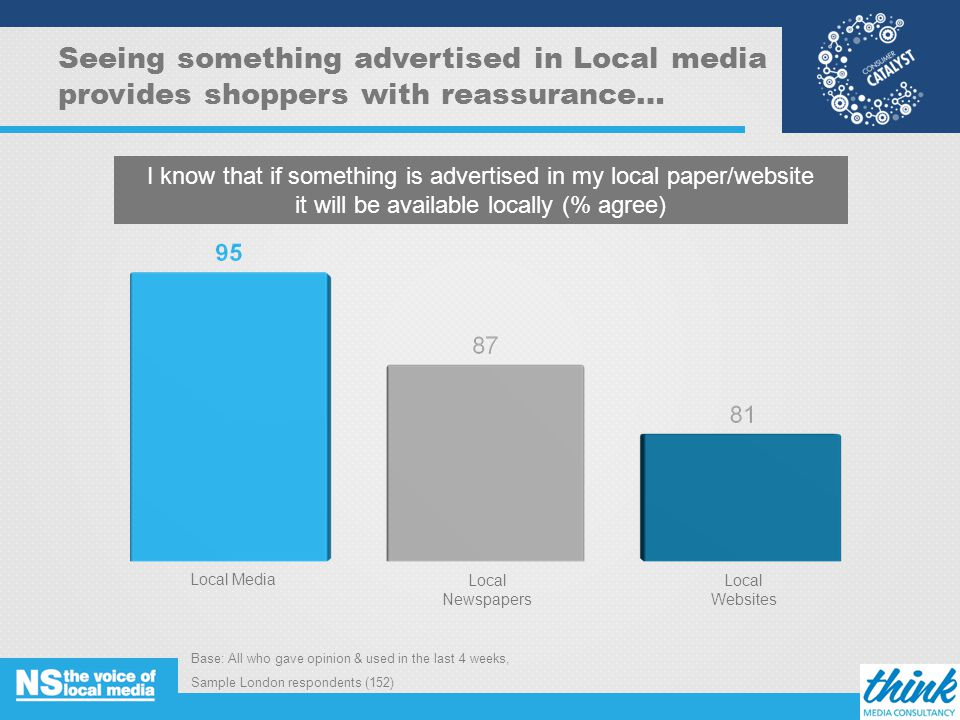 Seeing something advertised in Local media provides shoppers with reassurance… Base: All who gave opinion & used in the last 4 weeks, Sample London respondents (152) 15 I know that if something is advertised in my local paper/website it will be available locally (% agree) Local MediaLocal Newspapers Local Websites