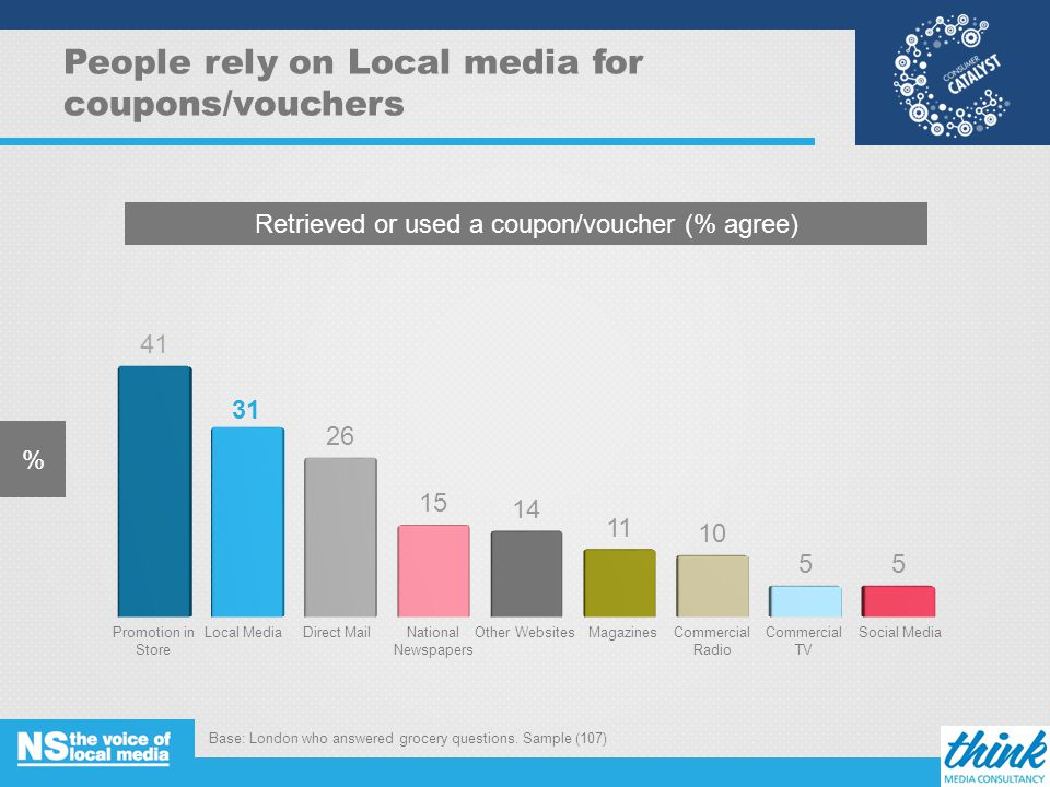 People rely on Local media for coupons/vouchers % Retrieved or used a coupon/voucher (% agree) Local MediaDirect MailPromotion in Store MagazinesOther WebsitesSocial MediaNational Newspapers Commercial Radio Commercial TV Base: London who answered grocery questions.