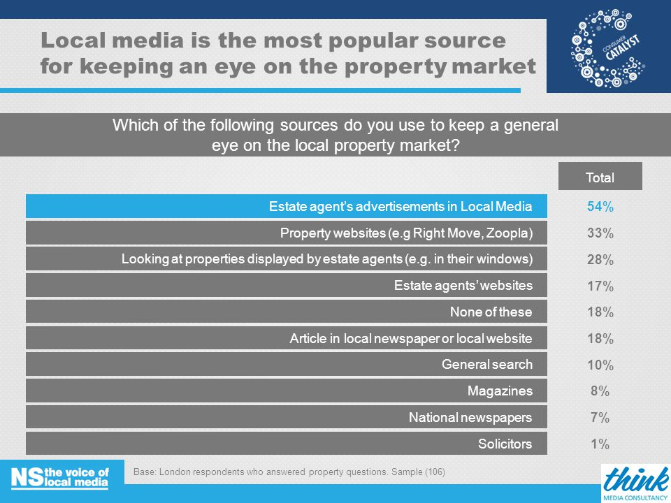 Local media is the most popular source for keeping an eye on the property market Which of the following sources do you use to keep a general eye on the local property market.