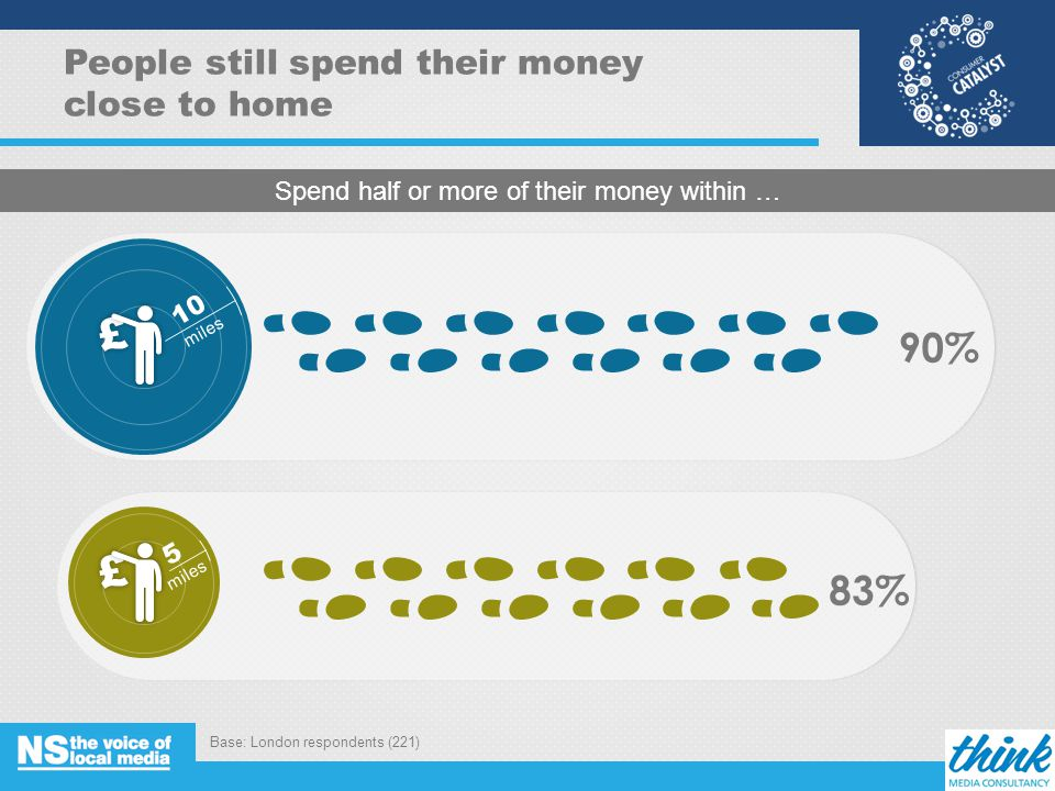 90% 83% People still spend their money close to home Spend half or more of their money within … 10 miles 5 Base: London respondents (221) 8