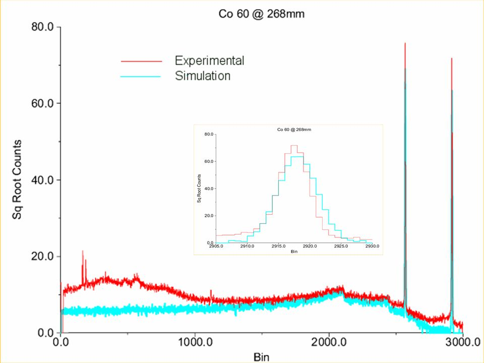 Results – Spectra Simulation Vs Exp