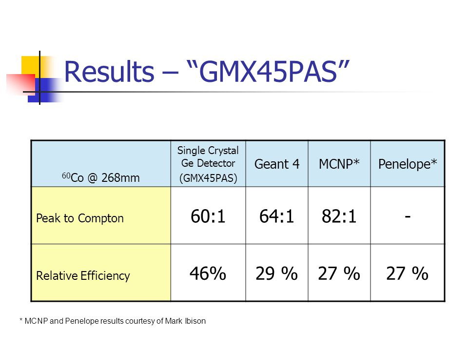 Results – GMX45PAS 60 Co @ 268mm Single Crystal Ge Detector (GMX45PAS) Geant 4MCNP*Penelope* Peak to Compton 60:164:182:1- Relative Efficiency 46%29 %27 % * MCNP and Penelope results courtesy of Mark Ibison