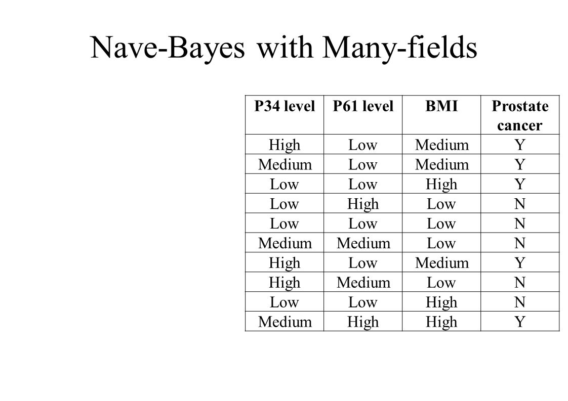 Nave-Bayes with Many-fields P34 levelP61 levelBMIProstate cancer HighLowMediumY LowMediumY Low HighY LowHighLowN N Medium LowN HighLowMediumY HighMediumLowN HighN MediumHigh Y