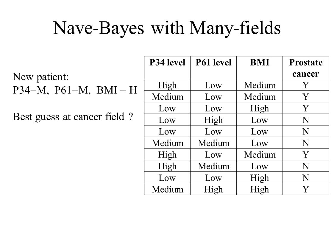 Nave-Bayes with Many-fields P34 levelP61 levelBMIProstate cancer HighLowMediumY LowMediumY Low HighY LowHighLowN N Medium LowN HighLowMediumY HighMediumLowN HighN MediumHigh Y New patient: P34=M, P61=M, BMI = H Best guess at cancer field