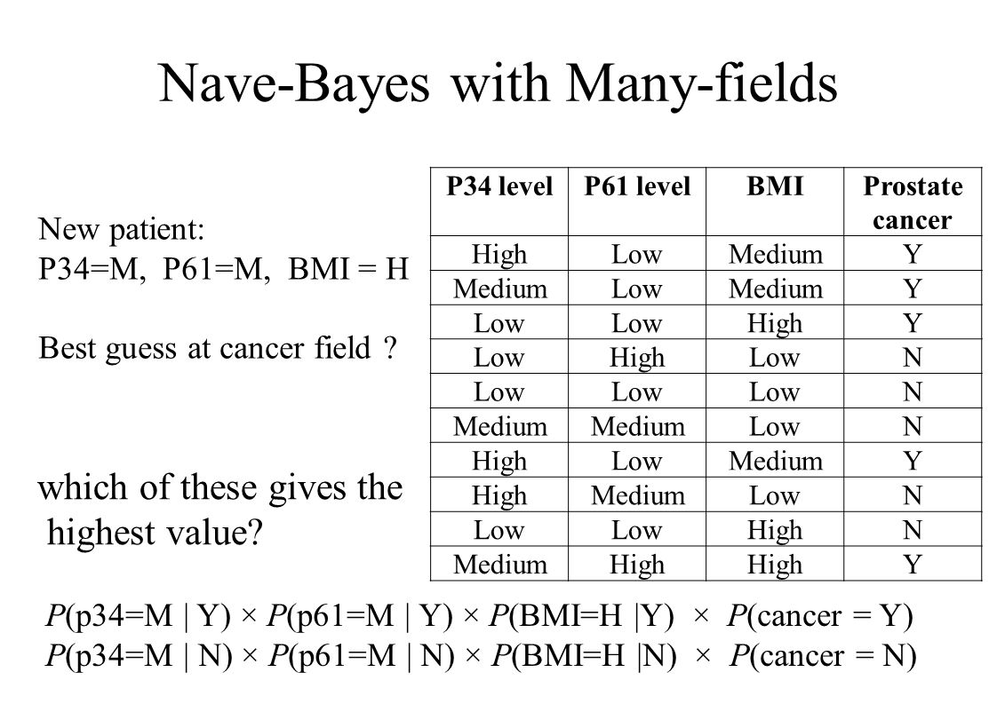 Nave-Bayes with Many-fields P34 levelP61 levelBMIProstate cancer HighLowMediumY LowMediumY Low HighY LowHighLowN N Medium LowN HighLowMediumY HighMediumLowN HighN MediumHigh Y New patient: P34=M, P61=M, BMI = H Best guess at cancer field .
