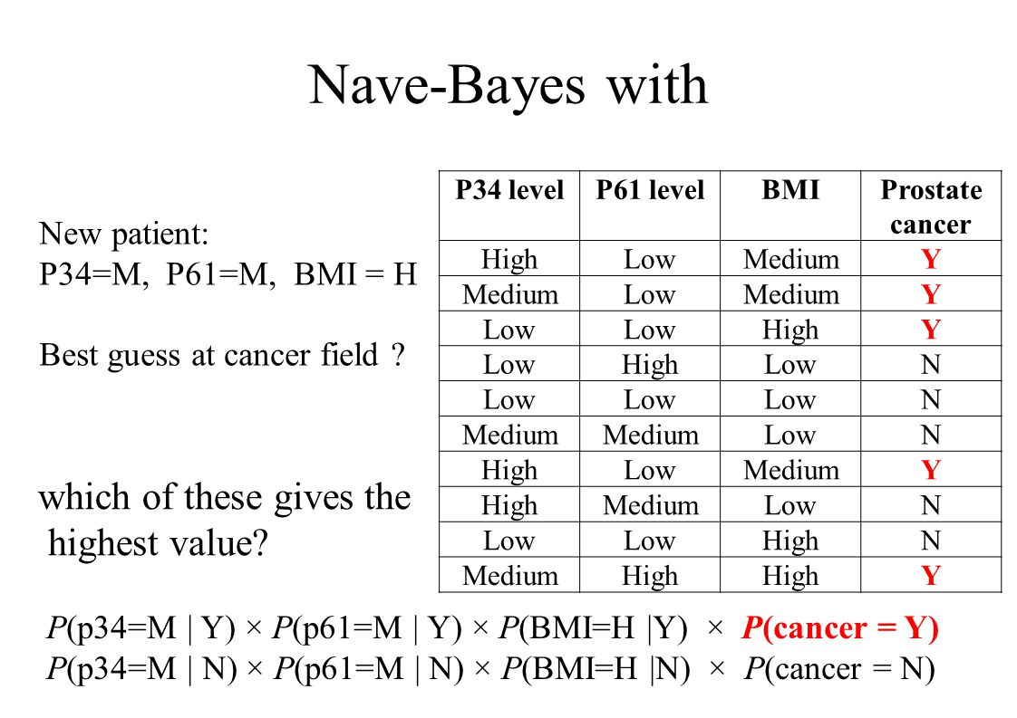 Nave-Bayes with P34 levelP61 levelBMIProstate cancer HighLowMediumY LowMediumY Low HighY LowHighLowN N Medium LowN HighLowMediumY HighMediumLowN HighN MediumHigh Y New patient: P34=M, P61=M, BMI = H Best guess at cancer field .