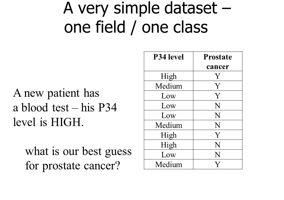 A very simple dataset – one field / one class P34 levelProstate cancer HighY MediumY LowY N N MediumN HighY N LowN MediumY A new patient has a blood test – his P34 level is HIGH.