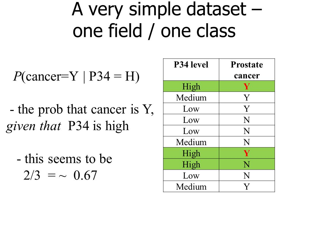 A very simple dataset – one field / one class P34 levelProstate cancer HighY MediumY LowY N N MediumN HighY N LowN MediumY P(cancer=Y | P34 = H) - the prob that cancer is Y, given that P34 is high - this seems to be 2/3 = ~ 0.67