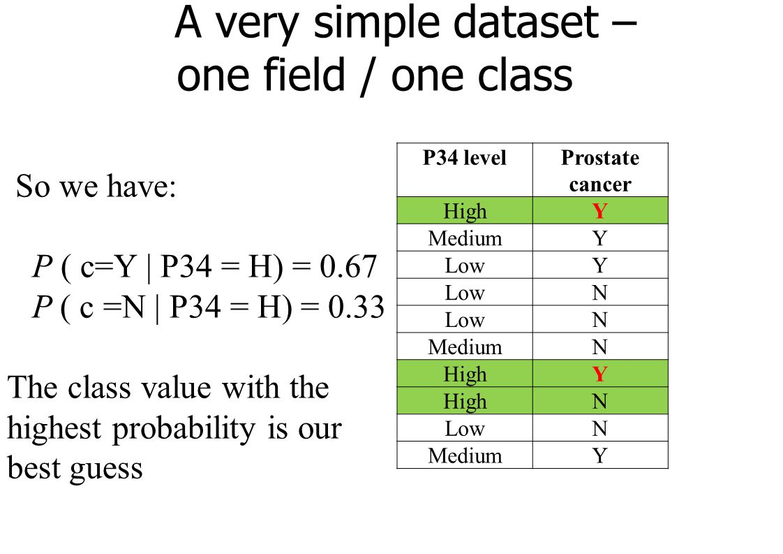 A very simple dataset – one field / one class P34 levelProstate cancer HighY MediumY LowY N N MediumN HighY N LowN MediumY So we have: P ( c=Y | P34 = H) = 0.67 P ( c =N | P34 = H) = 0.33 The class value with the highest probability is our best guess