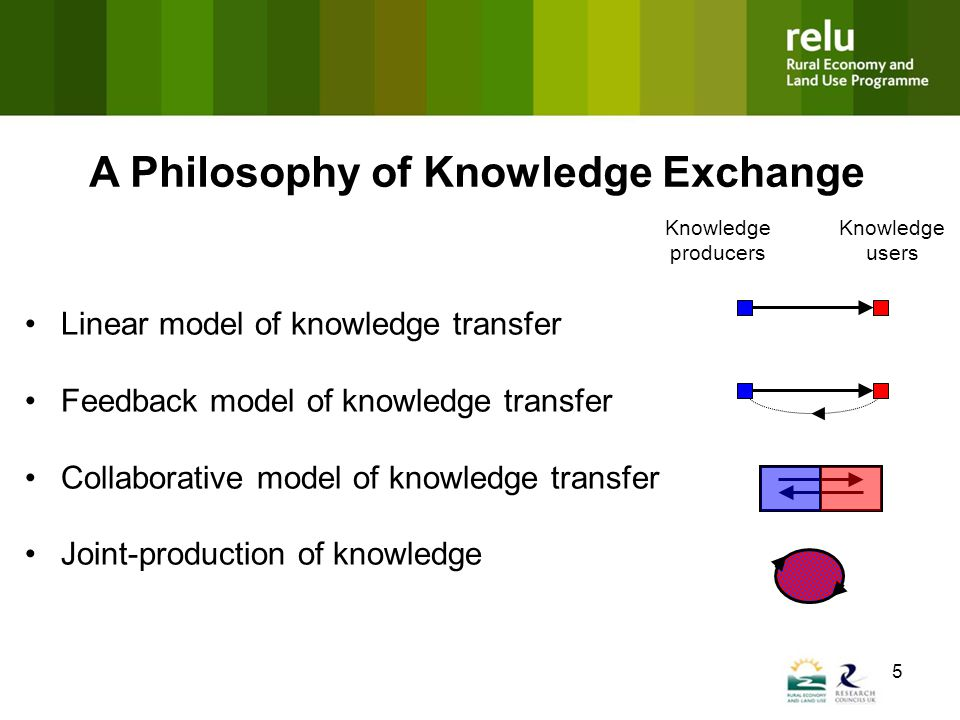 5 Linear model of knowledge transfer Feedback model of knowledge transfer Collaborative model of knowledge transfer Joint-production of knowledge Knowledge producers Knowledge users A Philosophy of Knowledge Exchange