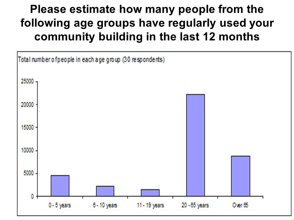 Please estimate how many people from the following age groups have regularly used your community building in the last 12 months