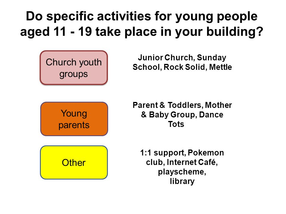 Do specific activities for young people aged 11 - 19 take place in your building.