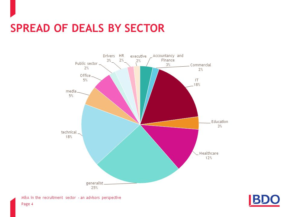 Page 4 SPREAD OF DEALS BY SECTOR M&A in the recruitment sector – an advisors perspective