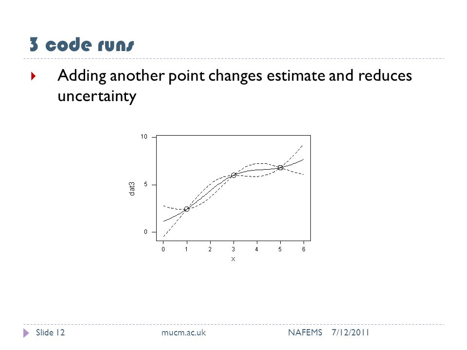 3 code runs 7/12/2011mucm.ac.uk NAFEMSSlide 12  Adding another point changes estimate and reduces uncertainty