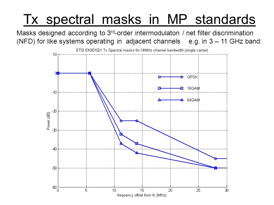 Tx spectral masks in MP standards Masks designed according to 3 rd -order intermodulaton / net filter discrimination (NFD) for like systems operating in adjacent channels e.g.