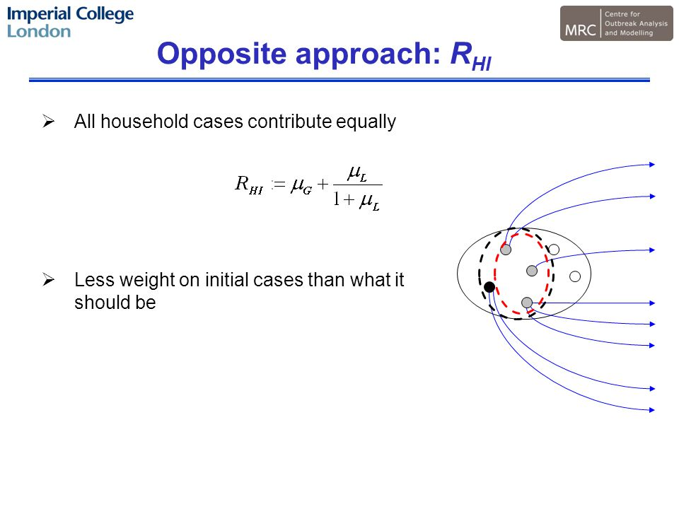 Opposite approach: R HI  All household cases contribute equally  Less weight on initial cases than what it should be