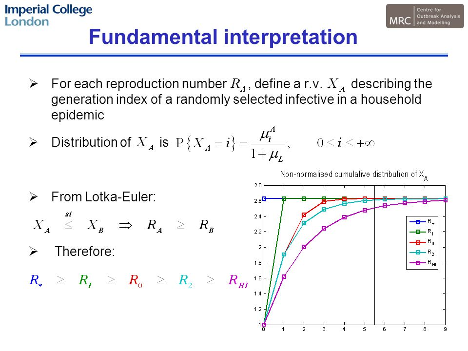 Fundamental interpretation  For each reproduction number, define a r.v.