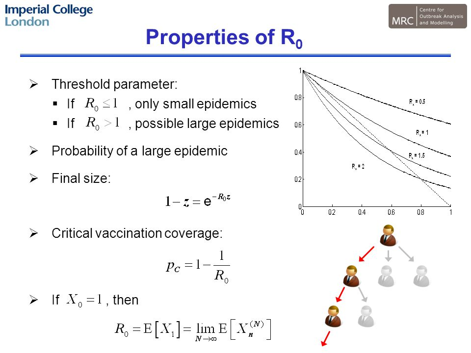 Properties of R 0  Threshold parameter:  If, only small epidemics  If, possible large epidemics  Probability of a large epidemic  Final size:  Critical vaccination coverage:  If, then