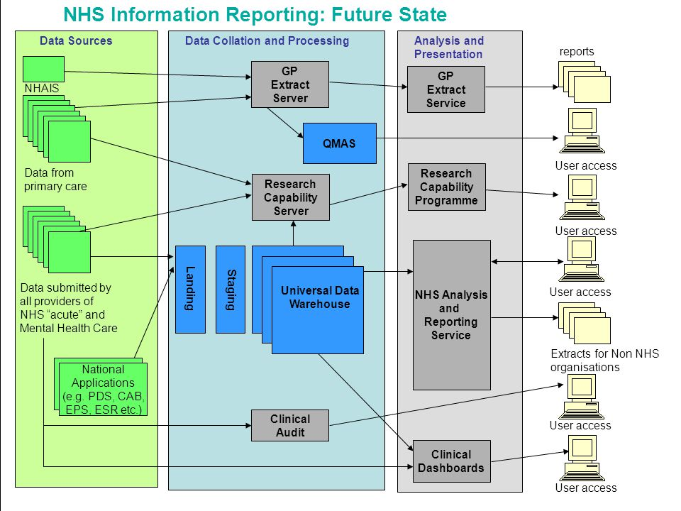 NHS Information Reporting: Future State Landing Staging Data Collation and Processing NHS Analysis and Reporting Service Data submitted by all providers of NHS acute and Mental Health Care Extracts for Non NHS organisations User access Clinical Audit Data from primary care GP Extract Server Research Capability Server reports User access Clinical Dashboards User access National Applications (e.g.