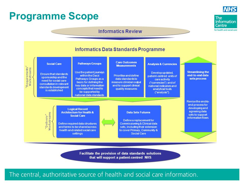 Programme Scope Streamlining the end-to-end data sets process Revise the end-to- end process for developing and agreeing data sets to support information flows Social Care Ensure that standards sponsorship and the need for social care consultation in relevant standards development is established Pathways Groups Use the patient journeys within the Darzi Pathways Groups as a basis for defining the key data or information concepts that need to be supported by national data standards Care Outcomes Measurements Prioritise and define data standards to measure clinician output and to support clinical quality measures Analysis & Currencies Develop updated, patient-centred units of care activity ( currencies ) and of national indicators and analytical tools ( analysis ).