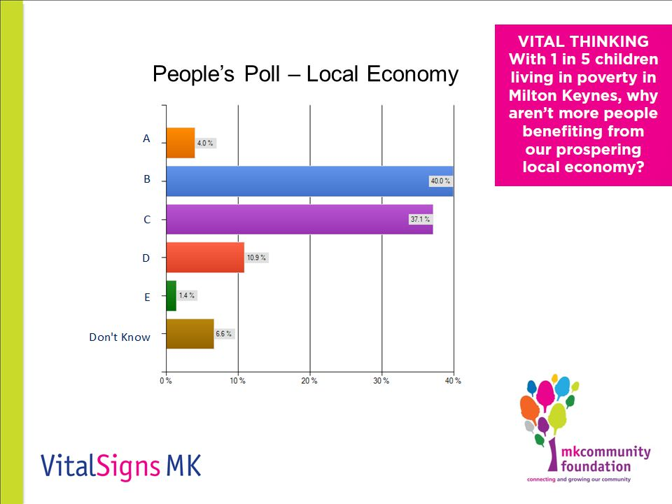 People's Poll – Local Economy