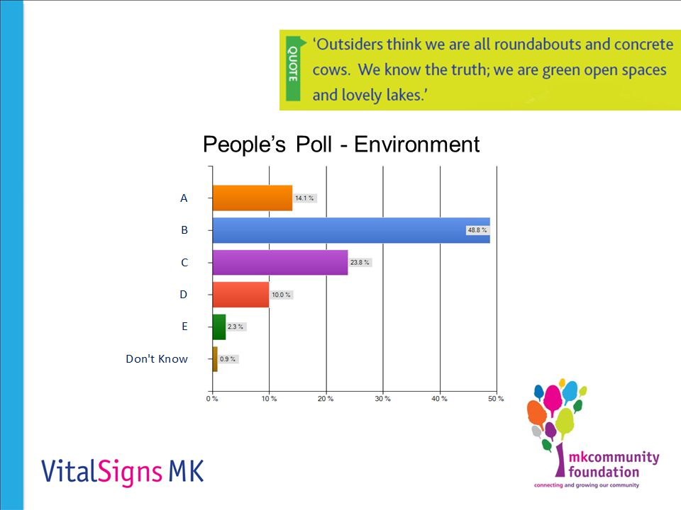 People's Poll - Environment