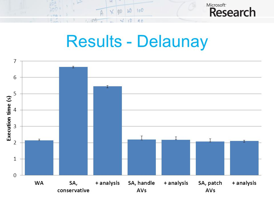 Results - Delaunay