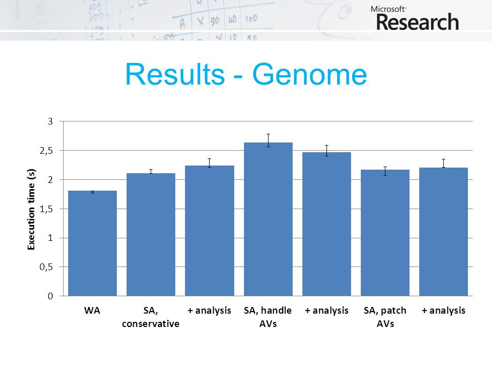 Results - Genome