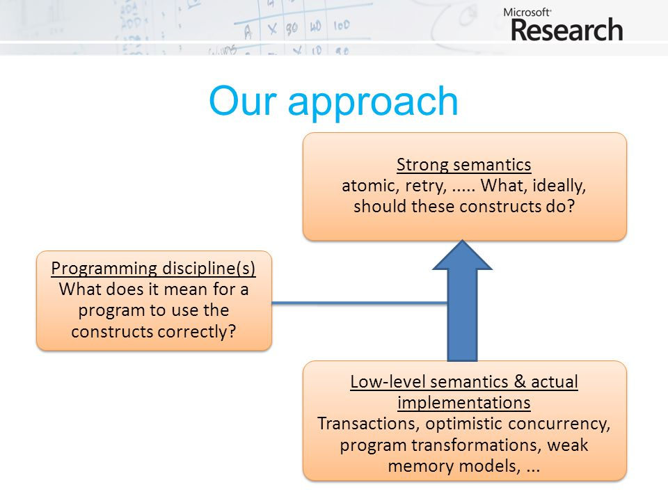 Our approach Strong semantics atomic, retry,..... What, ideally, should these constructs do.