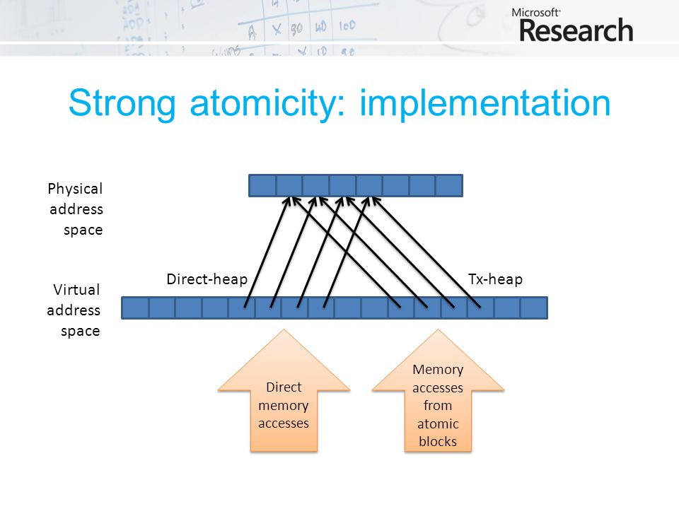 Strong atomicity: implementation Physical address space Virtual address space Tx-heapDirect-heap Direct memory accesses Memory accesses from atomic blocks