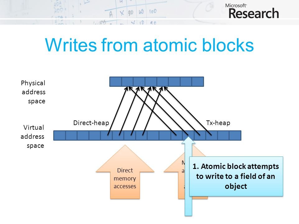 Writes from atomic blocks Physical address space Virtual address space Tx-heapDirect-heap Direct memory accesses Memory accesses from atomic blocks 1.