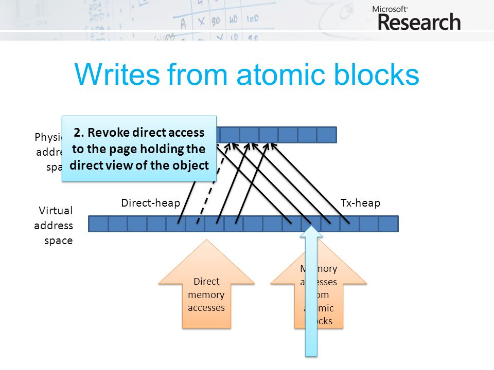 Writes from atomic blocks Physical address space Virtual address space Tx-heapDirect-heap Direct memory accesses Memory accesses from atomic blocks 2.