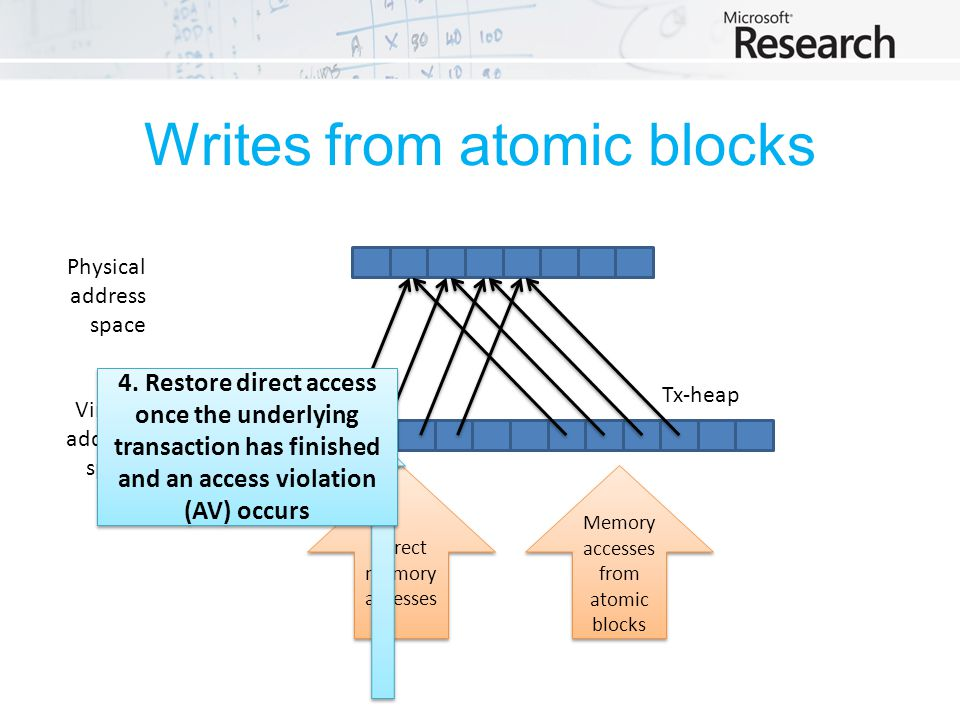 Writes from atomic blocks Physical address space Virtual address space Tx-heapDirect-heap Direct memory accesses Memory accesses from atomic blocks 4.