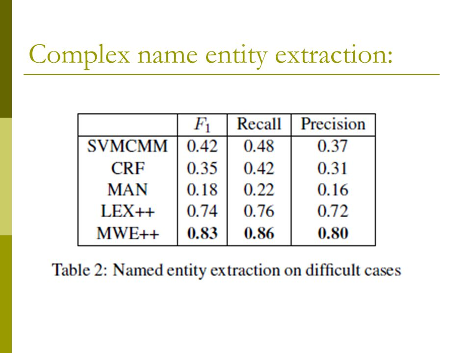 Complex name entity extraction: