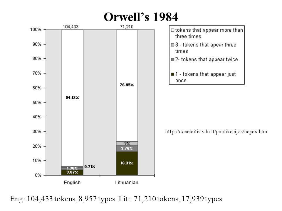 Orwell's 1984 Eng: 104,433 tokens, 8,957 types.