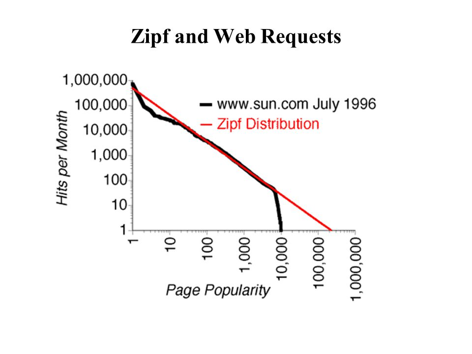 Zipf and Web Requests