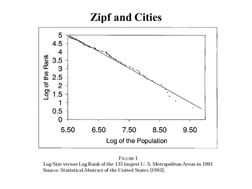 Zipf and Cities