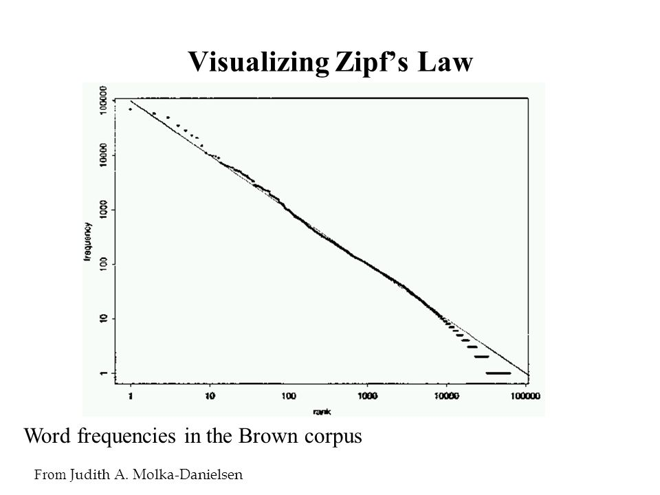 Visualizing Zipf's Law From Judith A. Molka-Danielsen Word frequencies in the Brown corpus