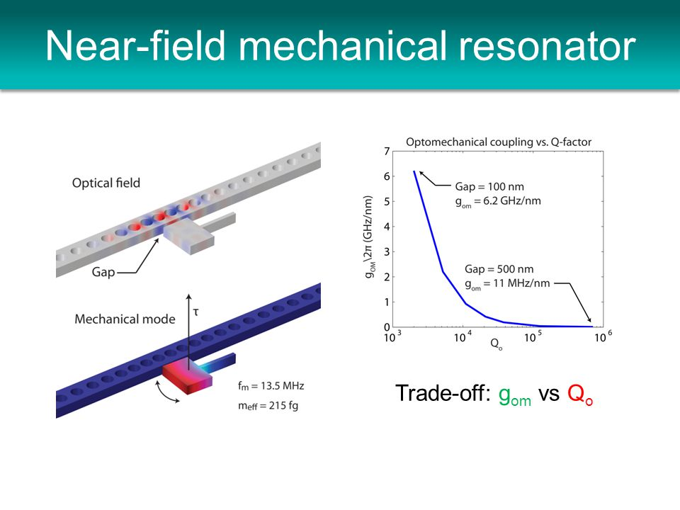 Near-field mechanical resonator Trade-off: g om vs Q o