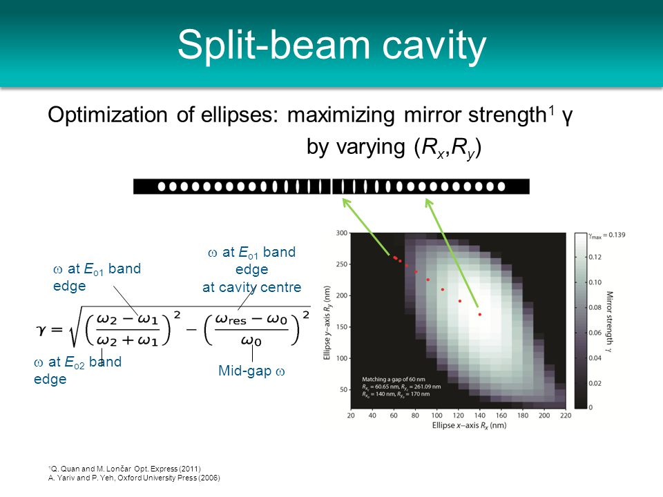 Split-beam cavity Optimization of ellipses: maximizing mirror strength 1 γ by varying (R x,R y ) 1 Q.