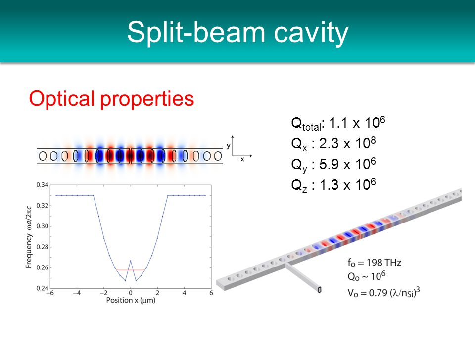 Split-beam cavity Optical properties Q total : 1.1 x 10 6 Q x : 2.3 x 10 8 Q y : 5.9 x 10 6 Q z : 1.3 x 10 6